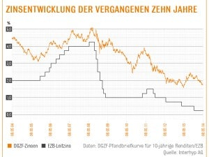 Zinsentwicklung 05-2014 Quelle Interhyp