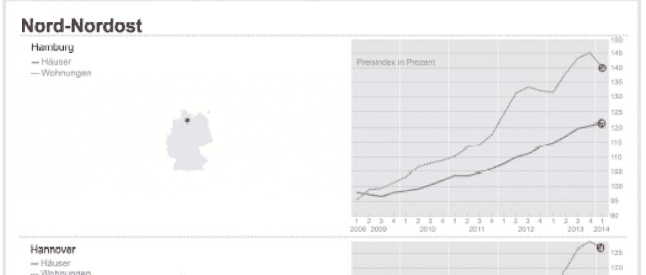 Dr. Klein-Trendindikator Immobilienpreise Q1-2014