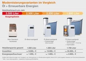 """Geringere Energiekosten, höhere Zuschüsse: Hausbesitzer können bei einer Heizungsmodernisierung mit """"Deutschland macht Plus!"""" doppelt sparen. Foto: djd/IWO - Institut für Wärme und Oeltechnik e.V."""