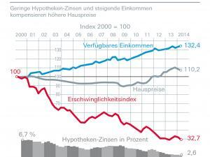 Deutsche Bank Erschwinglichkeitsindex 09-2014 Quelle: Deutsche Bank
