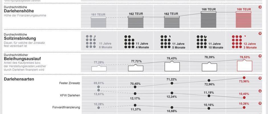 Dr Klein - Trendindikator Baufinanzierung Aug 2014 Quelle: Dr. Klein / Europace AG