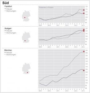 Dr. Klein-Trendindikator Immobilienpreise Süd Q2/2014 Quelle: Dr. Klein