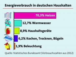 Energieverbrauch in deutschen Haushalten Grafik: LBS/akz-o