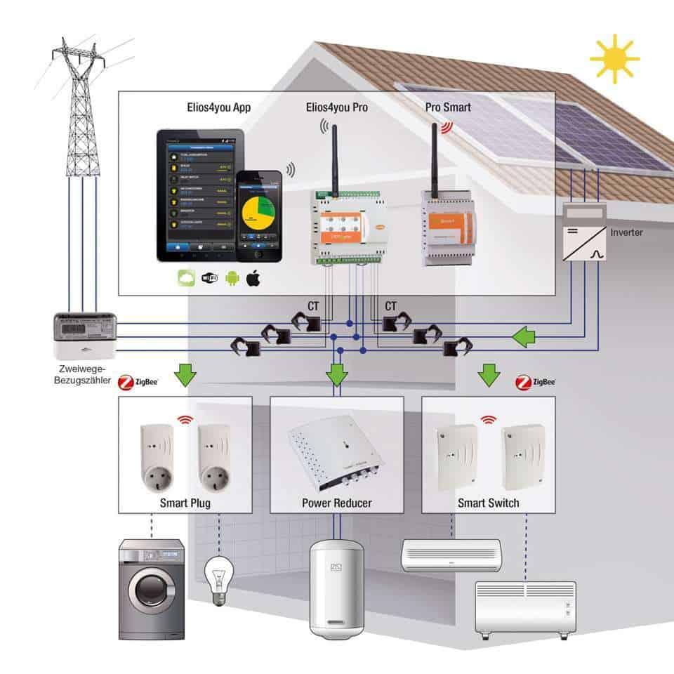 eine neue app kann die effizienz der photovoltaik anlage. Black Bedroom Furniture Sets. Home Design Ideas