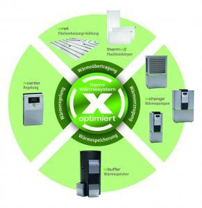 Das richtige Wärmesystem Grafik: Kermi GmbH/akz-o